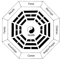 Energize Life Areas with Color and the Feng Shui Octagon